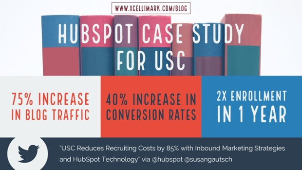 HubSpot Case Study: USC Cut Costs Using HubSpot Technology & Inbound Marketing Strategies