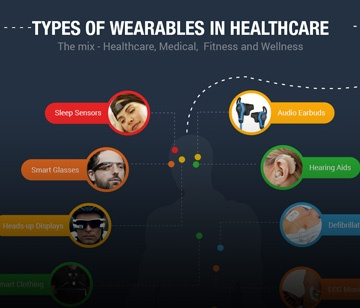Infographic - Types of wearables in Healthcare