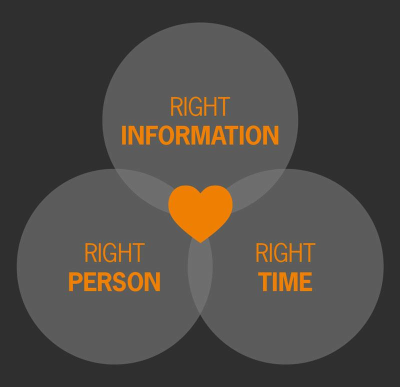 Right Person + Right Information + Right Time