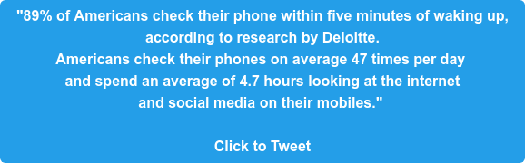 """89% of Americans check their phone within five minutes of waking up,  according to research by Deloitte.  Americans check their phones on average 47 times per day  and spend an average of 4.7 hours looking at the internet  and social media on their mobiles.""   Click to Tweet"