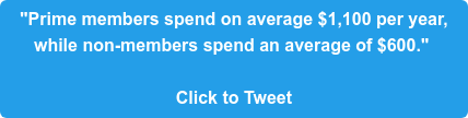 """""""Prime members spend on average $1,100 per year,  while non-members spend an average of $600.""""   Click to Tweet"""