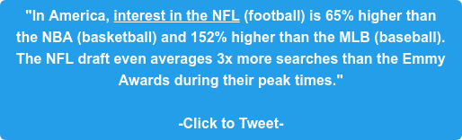 """""""In America, interest in the NFL (football) is 65% higher than  the NBA (basketball) and 152% higher than the MLB (baseball).  The NFL draft even averages 3x more searches than the Emmy  Awards during their peak times.""""  -Click to Tweet-"""