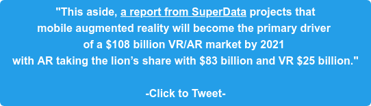 """""""This aside, a report from SuperData projects that  mobile augmented reality will become the primary driver  of a $108 billion VR/AR market by 2021  with AR taking the lion's share with $83 billion and VR $25 billion.""""  -Click to Tweet-"""