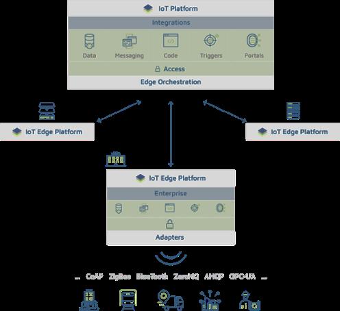 ClearBlade IoT Edge Platform - Enterprise IoT Platform