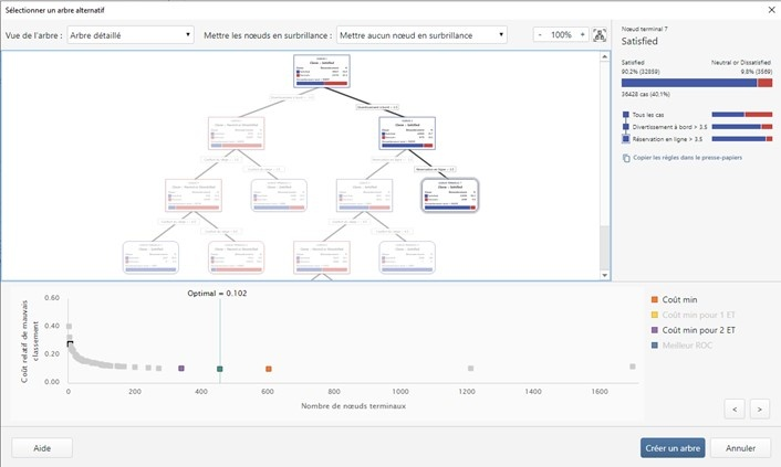 Arbre alternatif CART Logiciel Minitab