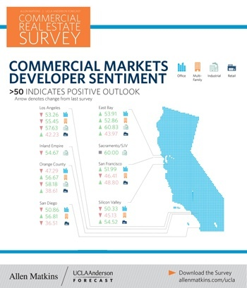 View the Developer Sentiment from 2018 Summer Fall Allen Matkins UCLA Anderson Forecast California Commercial Real Estate Survey