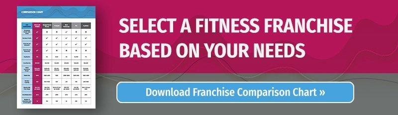 Fitness Franchise Comparison Chart