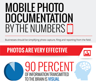 Photos transmit information to our brains 60,000 times faster than text.