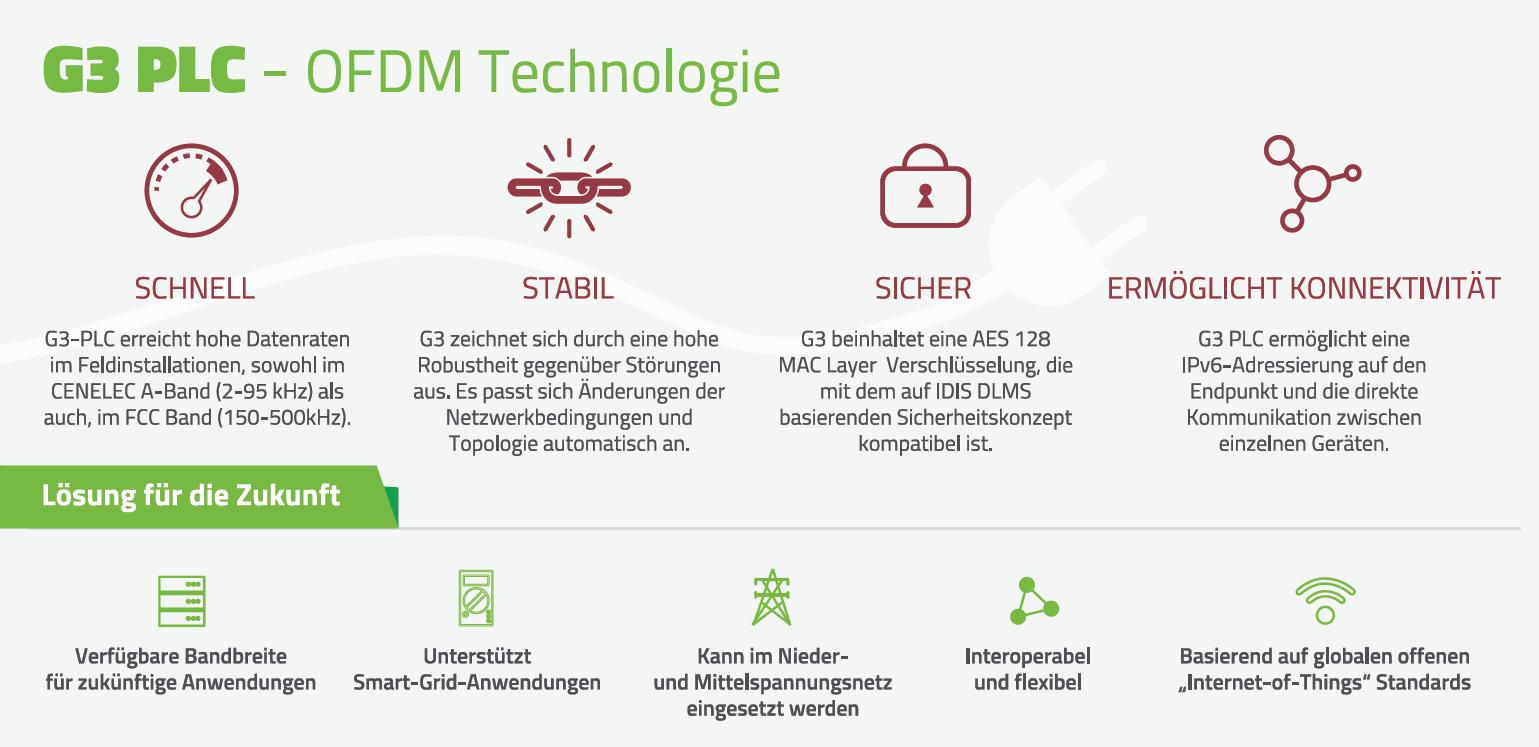 G3 PLC - OFDM Technologie