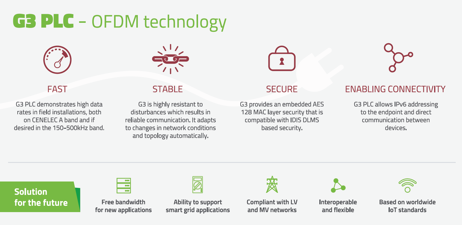 G3 PLC - OFDM technology