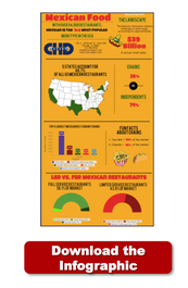 Mexican Restaurant Industry Landscape
