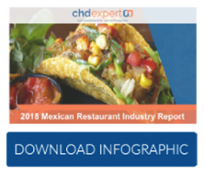 2018 Mexican Restaurant Industry Report
