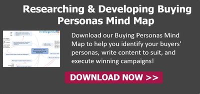 Researching and Developing Buying Personas Mind Map