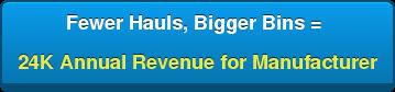 Fewer Hauls, Bigger Bins =  24K Annual Revenue for Manufacturer