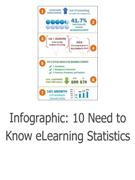 Infographic: 10 Need to Know eLearning Statistics