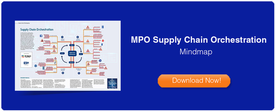 Mindmap Supply Chain Orchestration