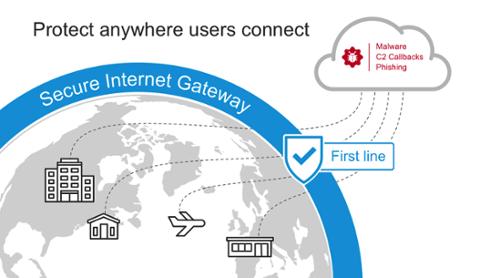 Cisco Umbrella Secure Internet Gateway