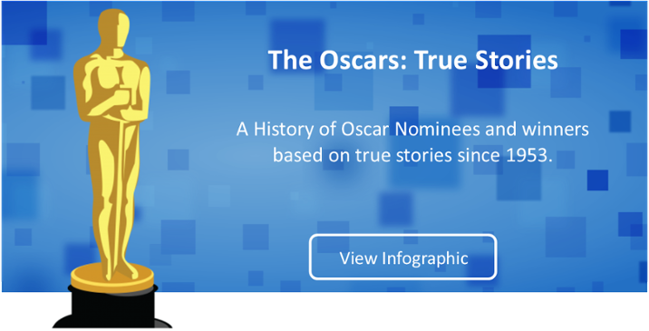 View the Infographic of Oscar Nominees and Winners based on True Stories