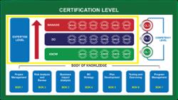 BCM (CM, CC, DR & Audit) Competency Level