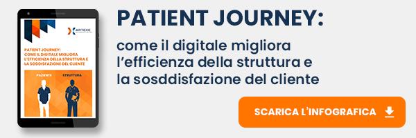 """CLICCA QUI per scaricare l'infografica: """"Patient Journey: come il digitale migliora l'efficienza della struttura e la soddisfazione del cliente"""""""