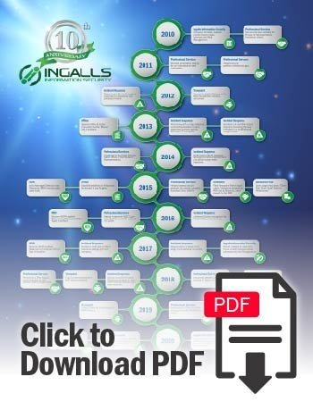 Ingalls Information Security 10th Anniversary Timeline