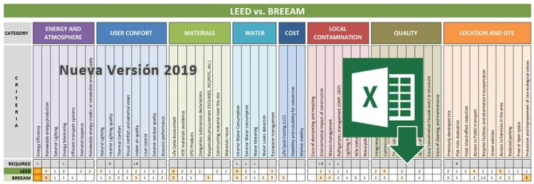 Descarga Comparativo LEED vs BREEAM
