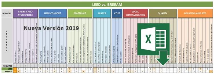 Excel Comparativo LEED vs BREEAM