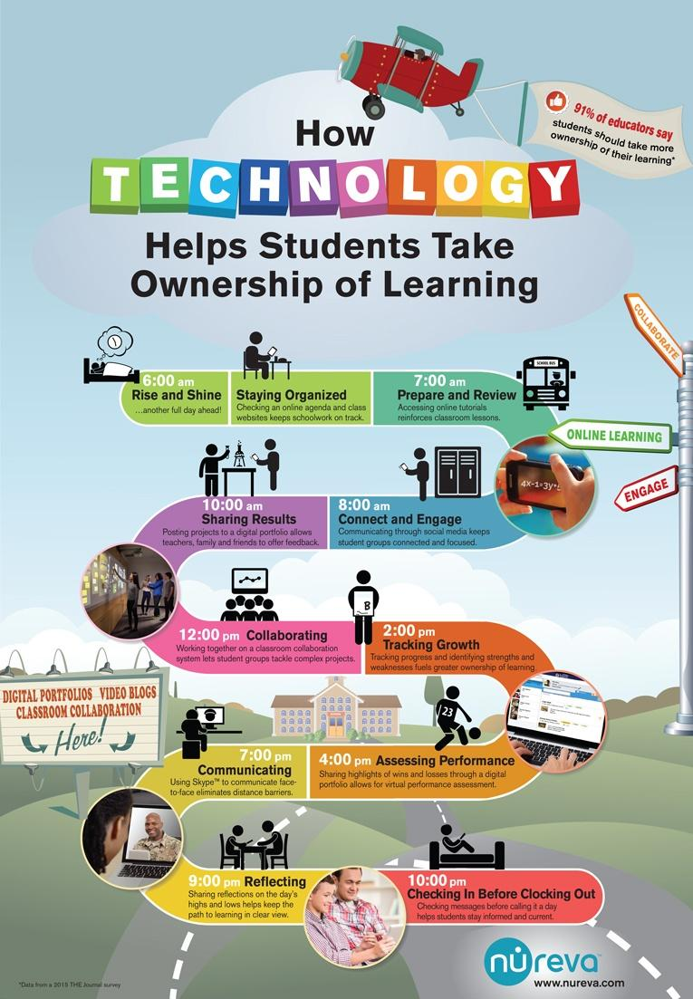 9 Technology to Support Learning | How People Learn: Brain ...