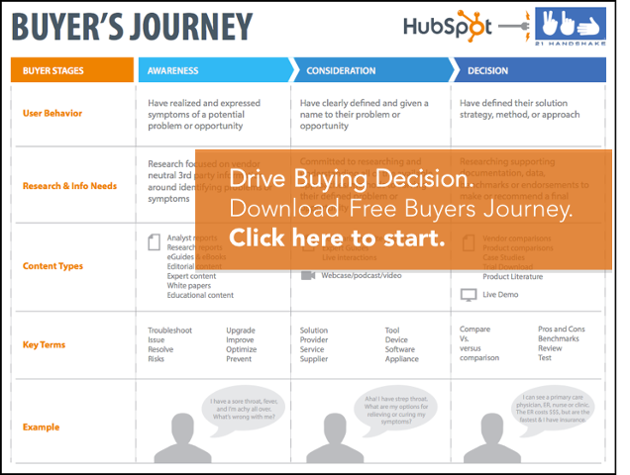 Download Buyers Journey
