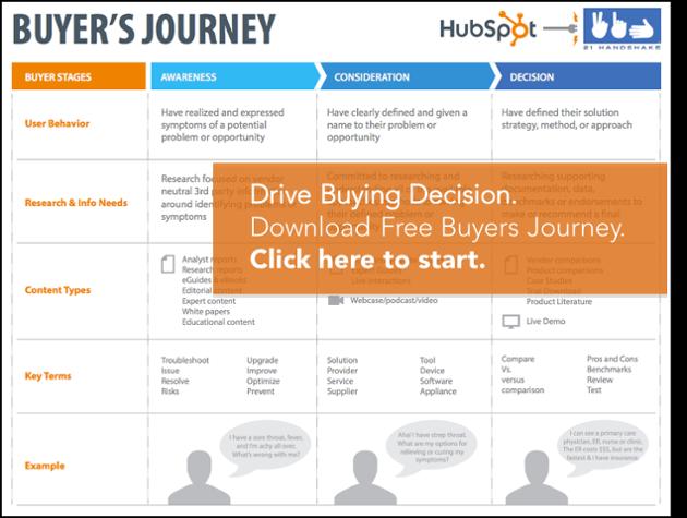 Download Buyers Journey