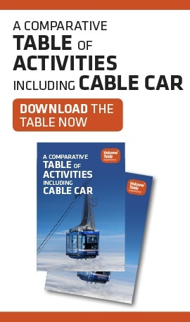 A comparative table of activities including cable car