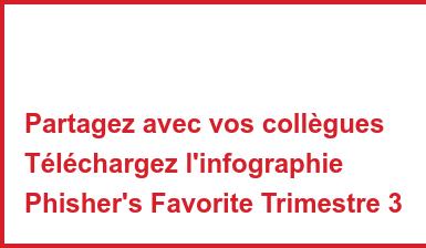 Partagez avec vos collègues Téléchargez l'infographie Phisher's Favorite Trimestre 3