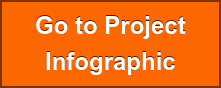 Go to Project Infographic