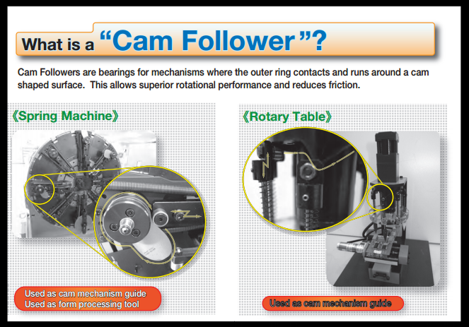 What is Cam Follower?