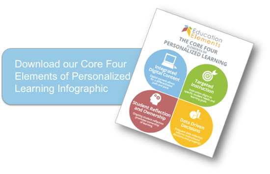 Download our Core Four Elements of Personalized Learning Infographic