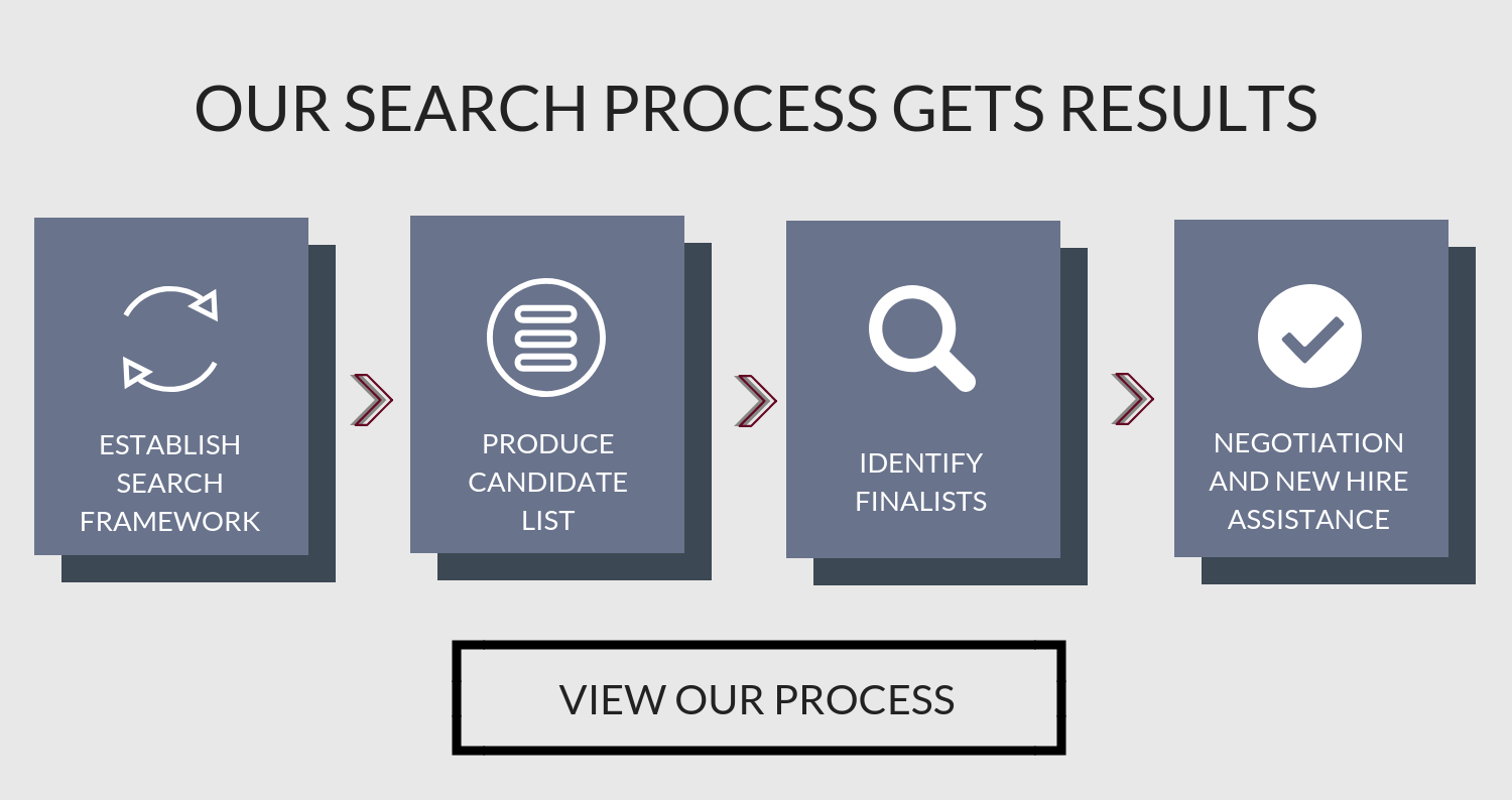 Our search process gets results. View our process here.