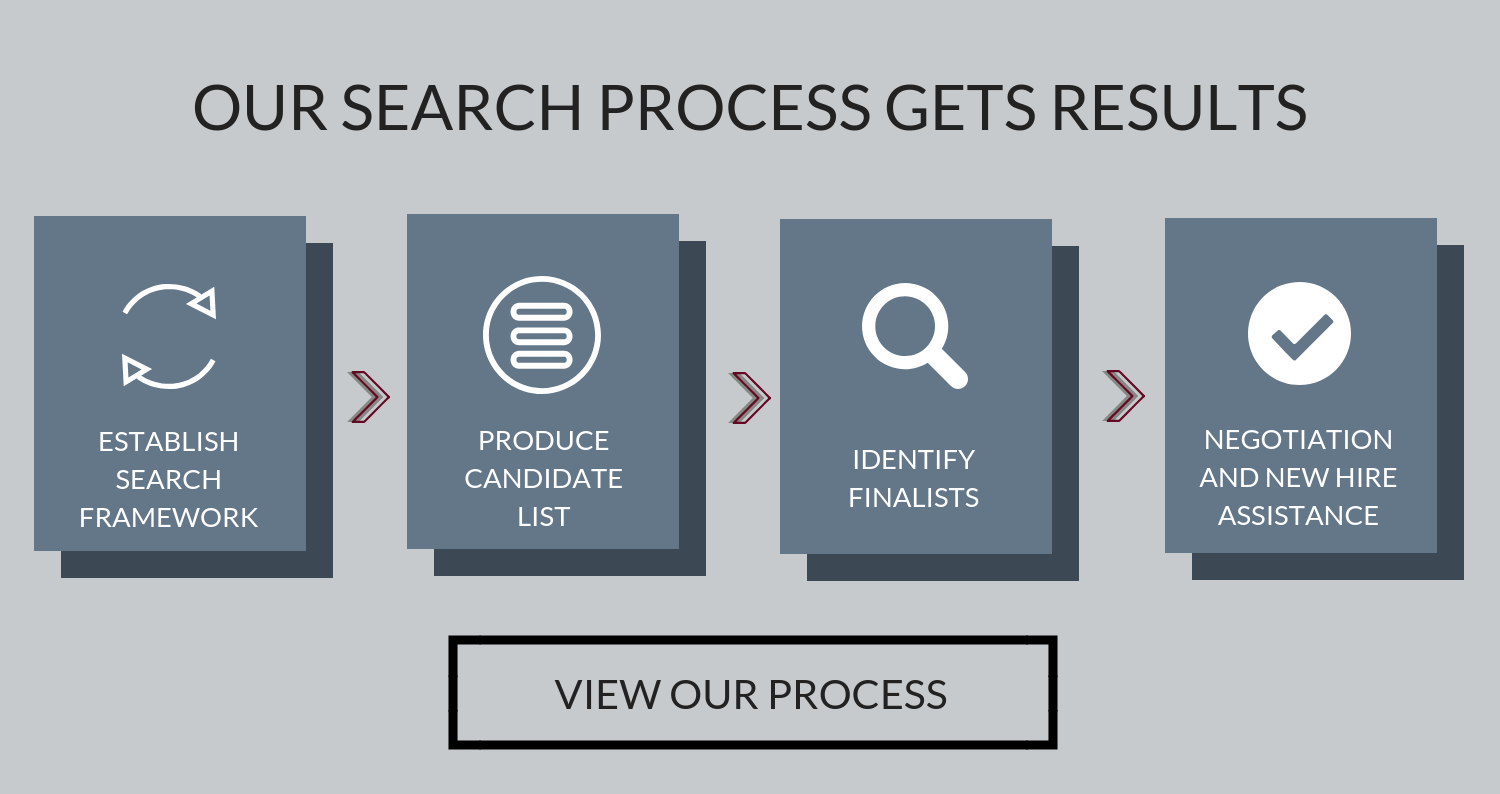 Our Search Process Gets Results. View Our Process.