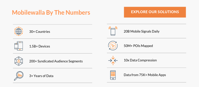 Mobilewalla By The Numbers PDF