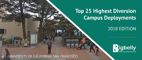 Top 25 Highest Diversion Smart Campus Deployments - Bigbelly 2018 In Review