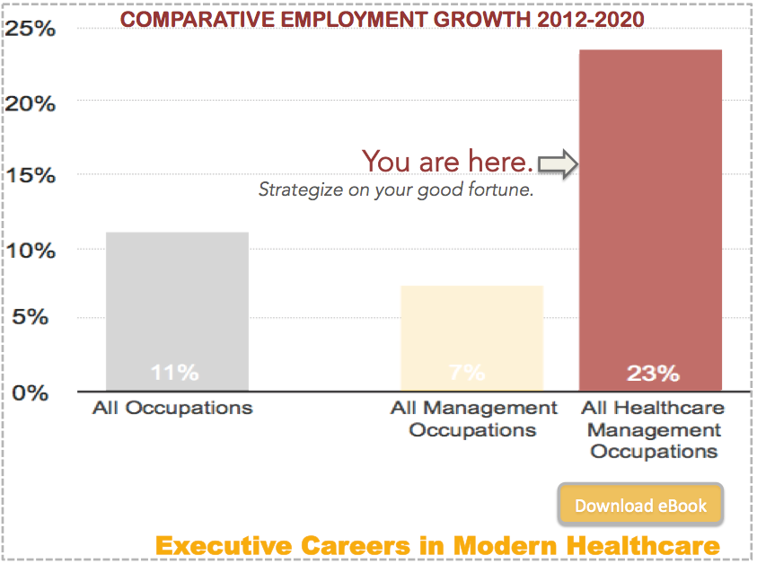 CTA Comparative Employment Growth Healthcare