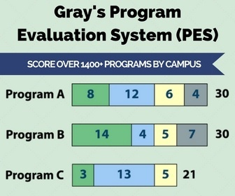 Program Evaluation System