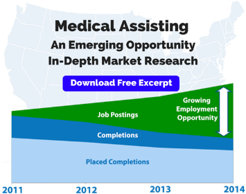 Report on the Market for Medical Assisting Education
