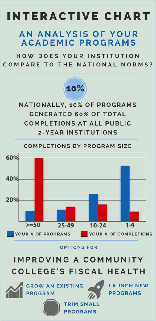 Completions by Program Size
