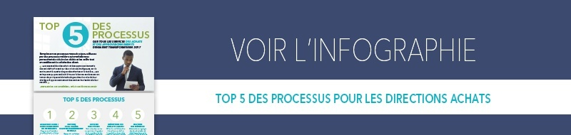 Infographie Processus Achats
