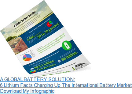 A GLOBAL BATTERY SOLUTION: 6 Lithium Facts Charging Up The International  Battery Market Download My Infographic