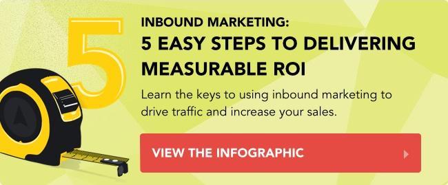 Inbound Marketing Infographic