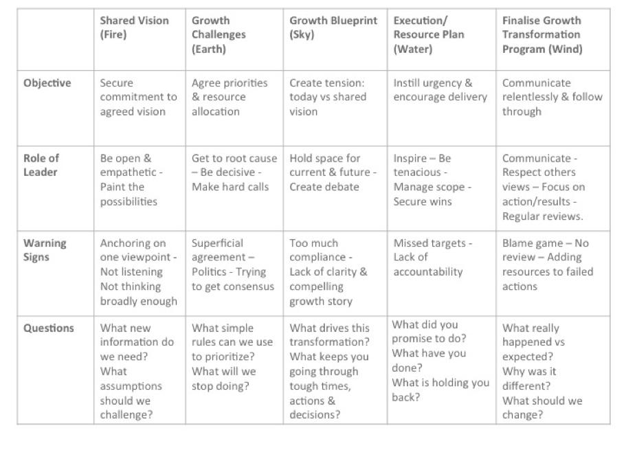 Leadership behaviours for successful transformation