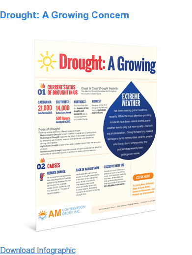 Drought: A Growing Concern Download Infographic