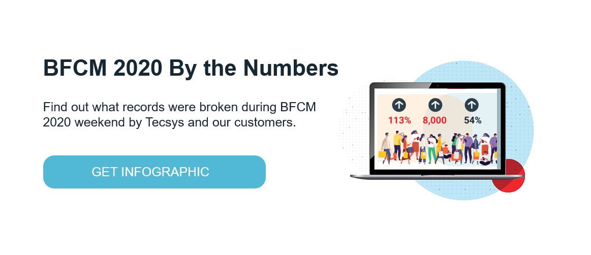 BFCM 2020 By the Numbers