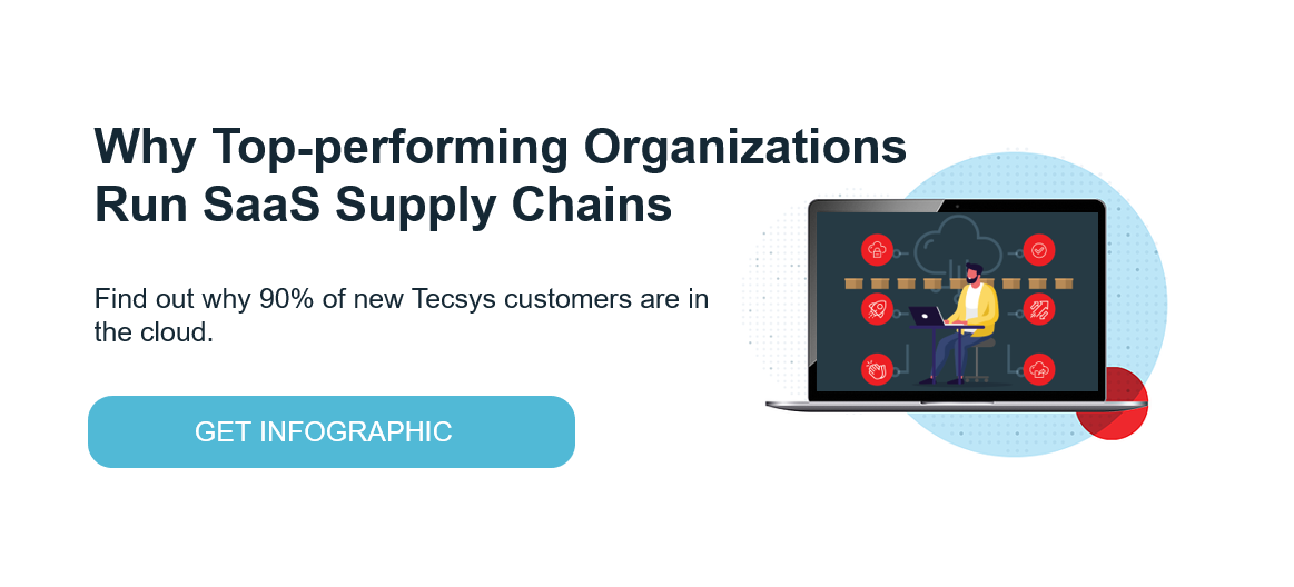 Why Top-performing Organizations Run SaaS Supply Chains